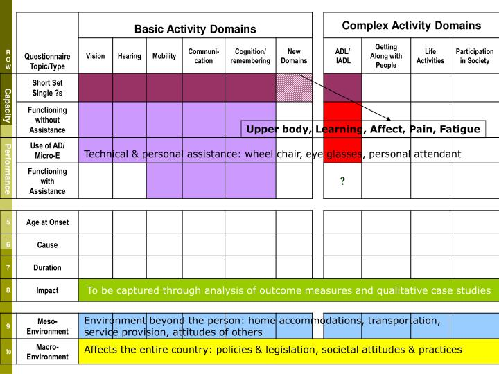 Upper body, Learning, Affect, Pain, Fatigue