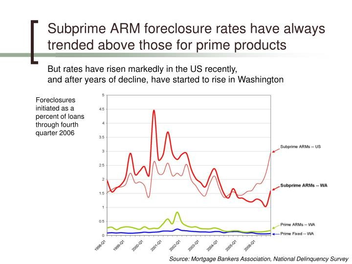 Subprime ARM foreclosure rates have always trended above those for prime products