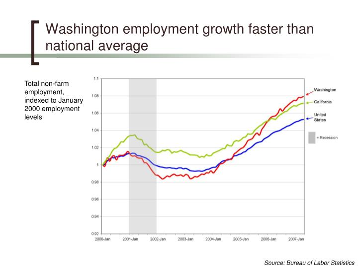Washington employment growth faster than national average