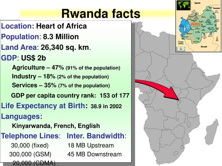 Rwanda facts