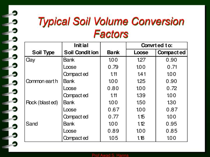 Ppt e stimating e arthwork powerpoint presentation id for Soil factors