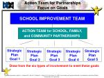 action team for partnerships focus on goals