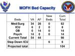 mofh bed capacity