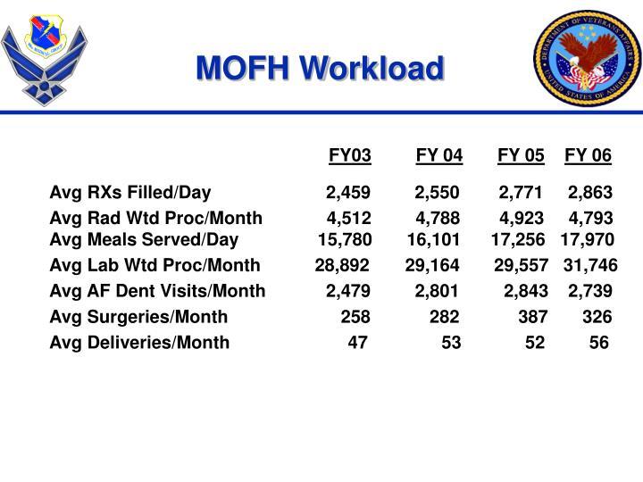 MOFH Workload