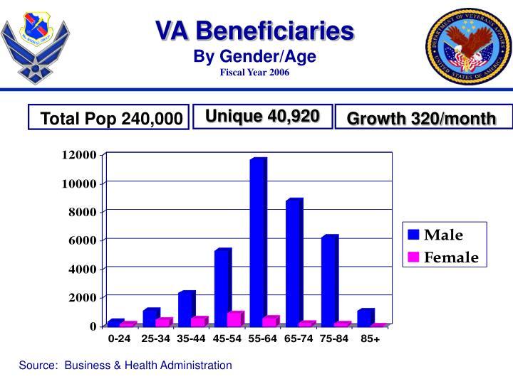 VA Beneficiaries