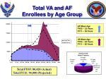 total va and af enrollees by age group