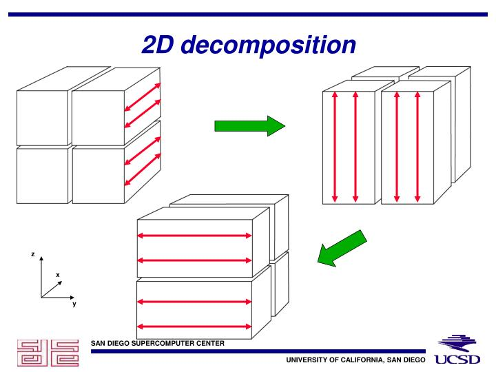 2D decomposition