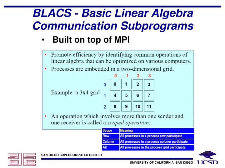 BLACS - Basic Linear Algebra Communication Subprograms