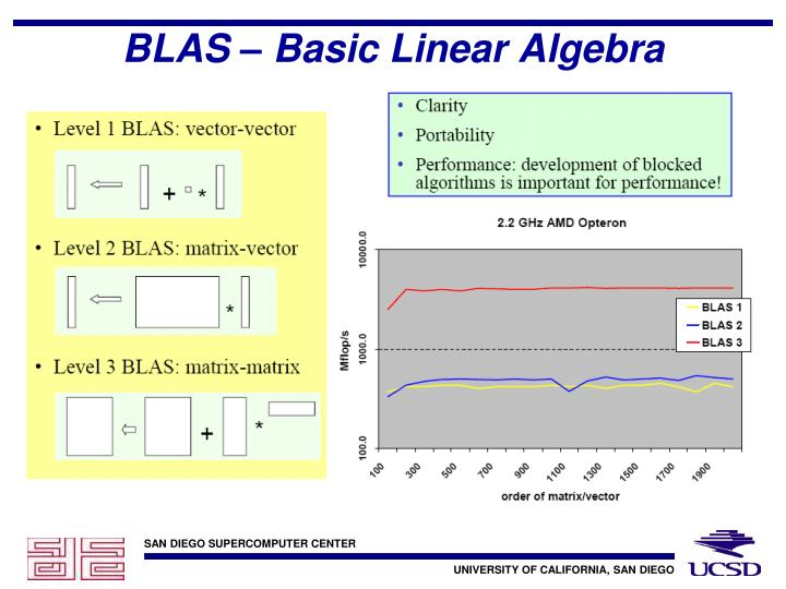 BLAS – Basic Linear Algebra Subprograms