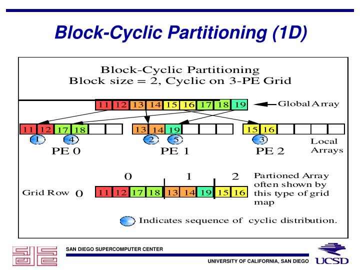 Block-Cyclic Partitioning (1D)
