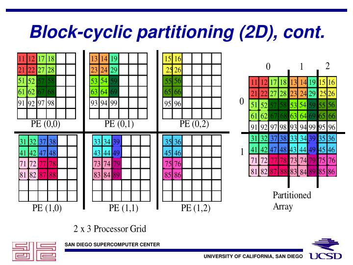 Block-cyclic partitioning (2D), cont.