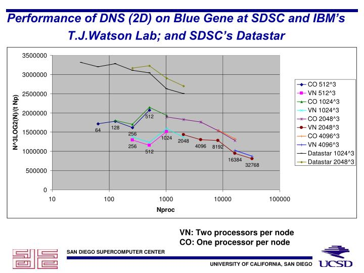 Performance of DNS (2D) on Blue Gene at SDSC and IBM's T.J.Watson Lab; and SDSC's Datastar