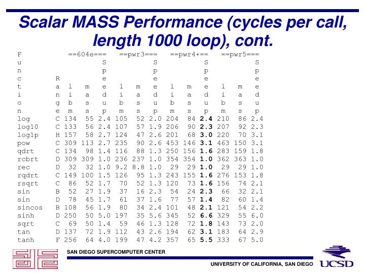 Scalar MASS Performance (cycles per call, length 1000 loop), cont.