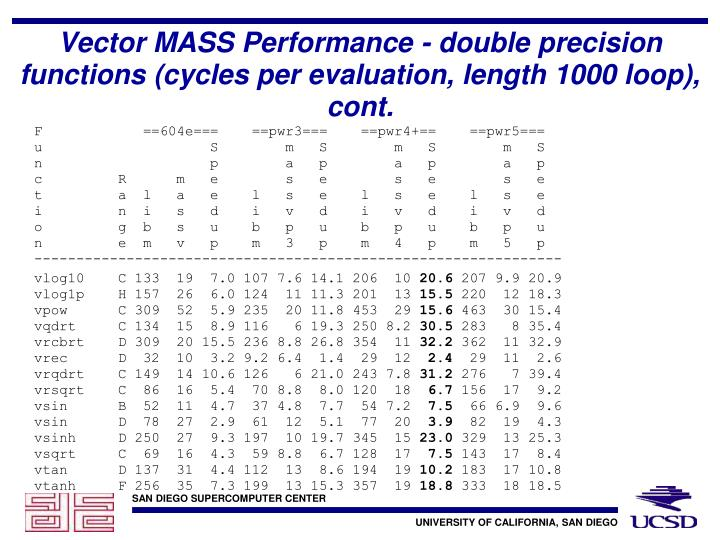Vector MASS Performance - double precision functions (cycles per evaluation, length 1000 loop), cont.