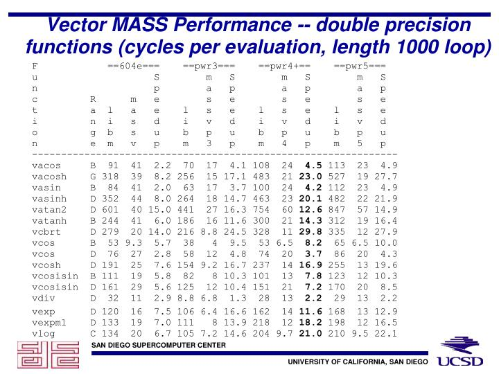 Vector MASS Performance -- double precision functions (cycles per evaluation, length 1000 loop)