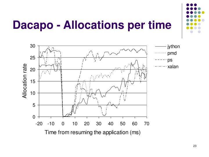 Dacapo - Allocations per time