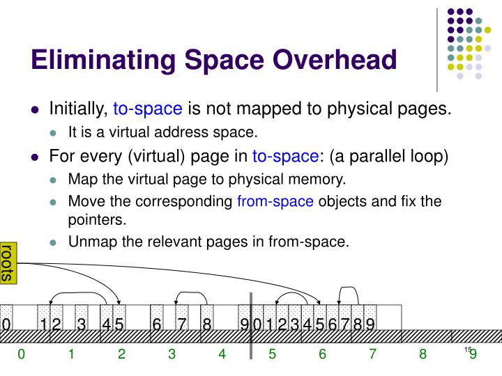 Eliminating Space Overhead