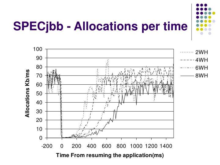 SPECjbb - Allocations per time