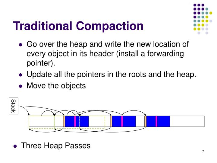 Traditional Compaction