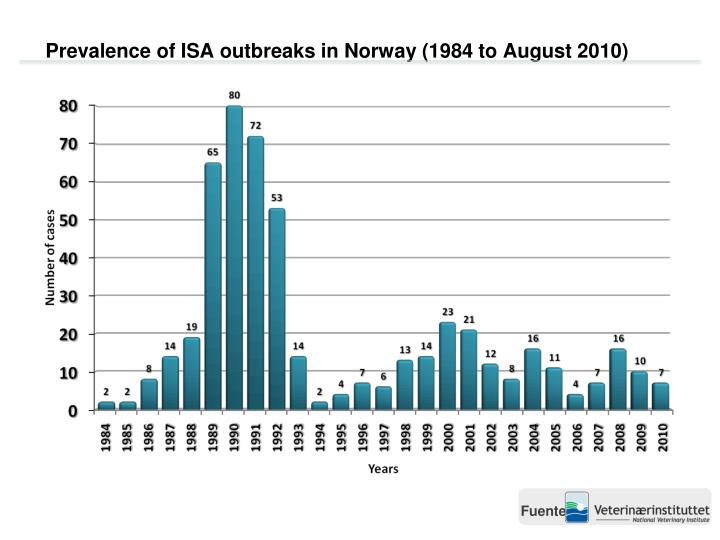 Prevalence of ISA outbreaks in Norway (1984 to August 2010)