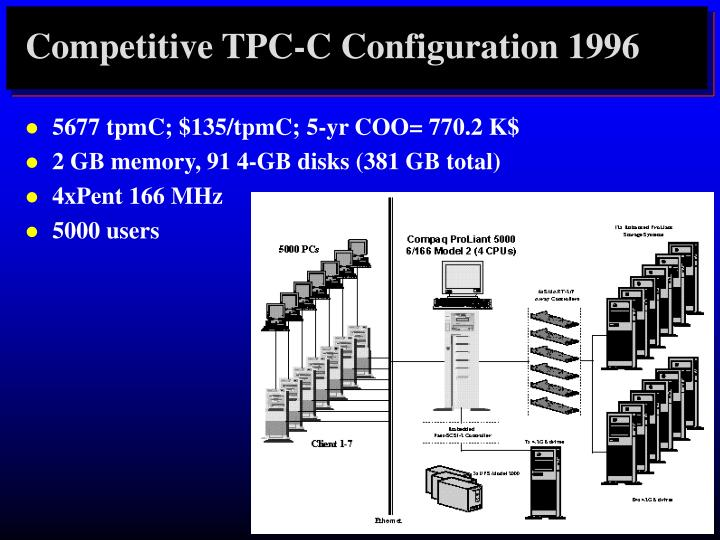 Competitive TPC-C Configuration 1996