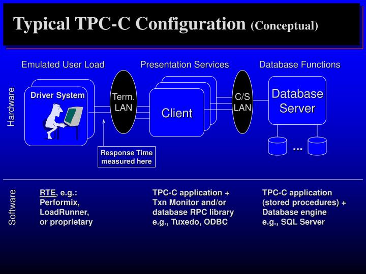 Typical TPC-C Configuration