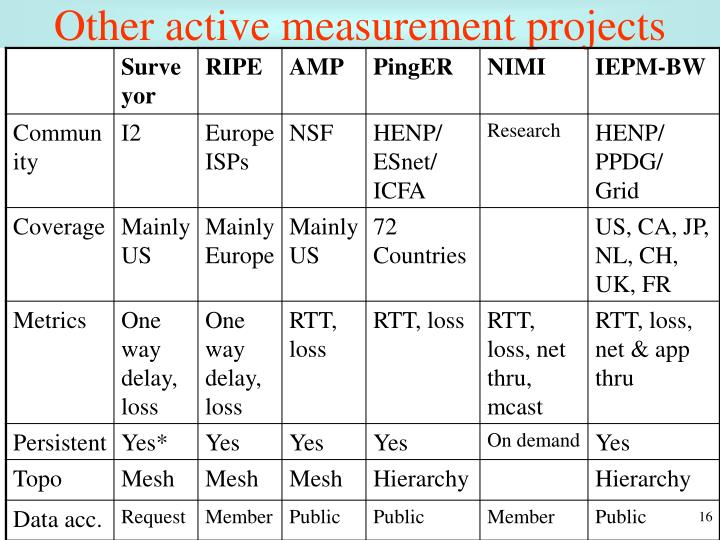 Other active measurement projects