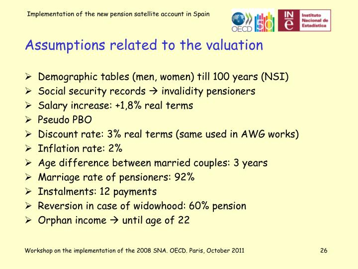 Assumptions related to the valuation