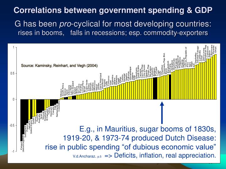 Correlations between government spending & GDP