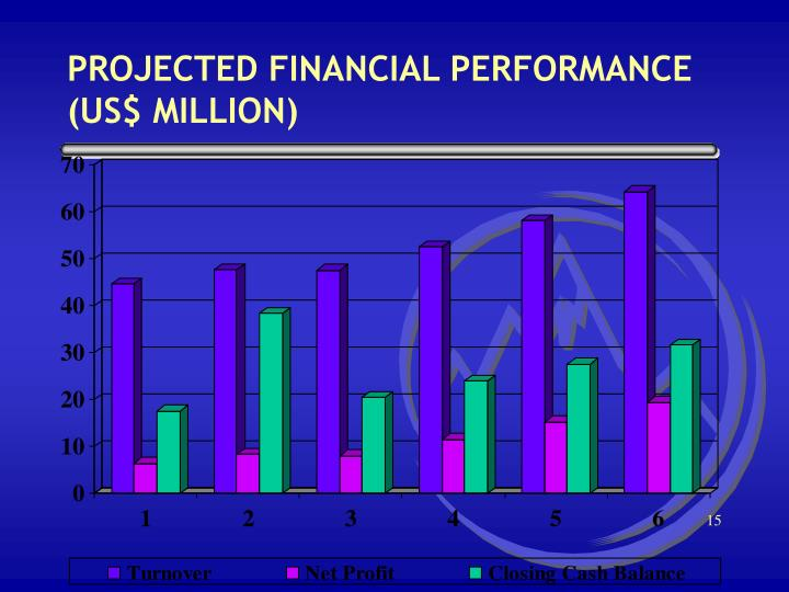 PROJECTED FINANCIAL PERFORMANCE (US$ MILLION)