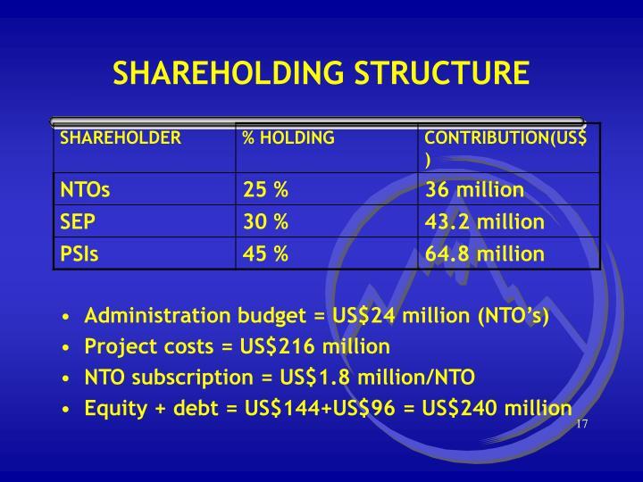 Administration budget = US$24 million (NTO's)