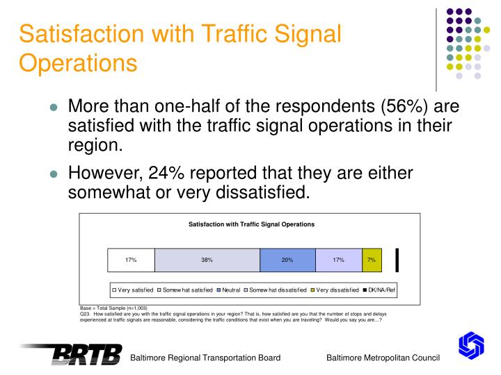 Satisfaction with Traffic Signal Operations