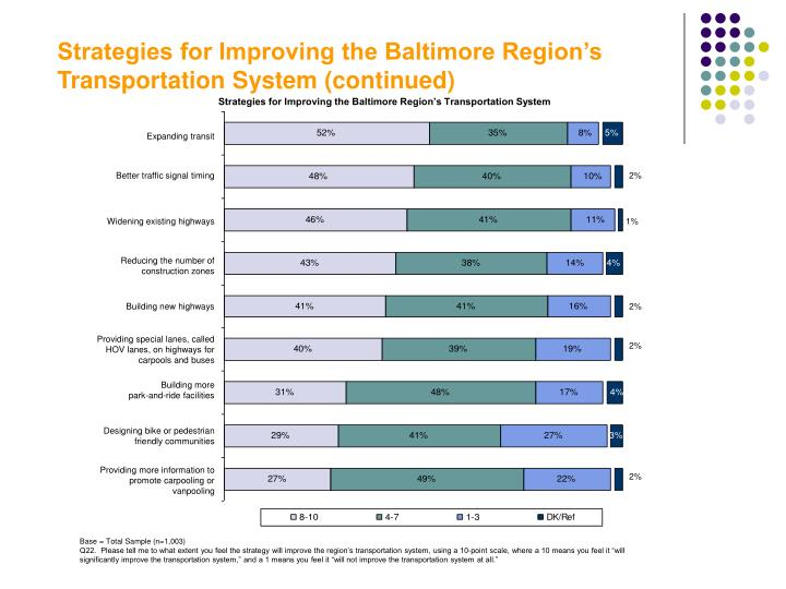 Strategies for Improving the Baltimore Region's Transportation System