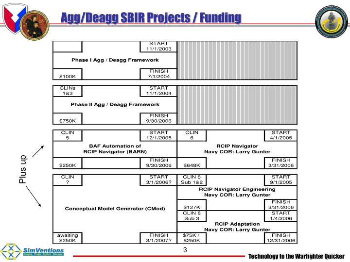 Agg deagg sbir projects funding