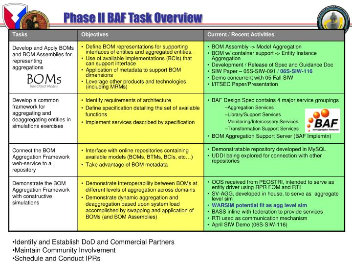 Phase II BAF Task Overview