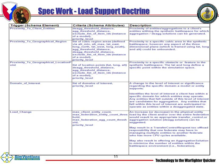 Spec Work - Load Support Doctrine