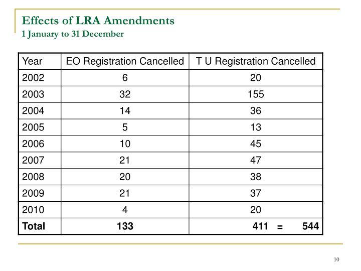Effects of LRA Amendments