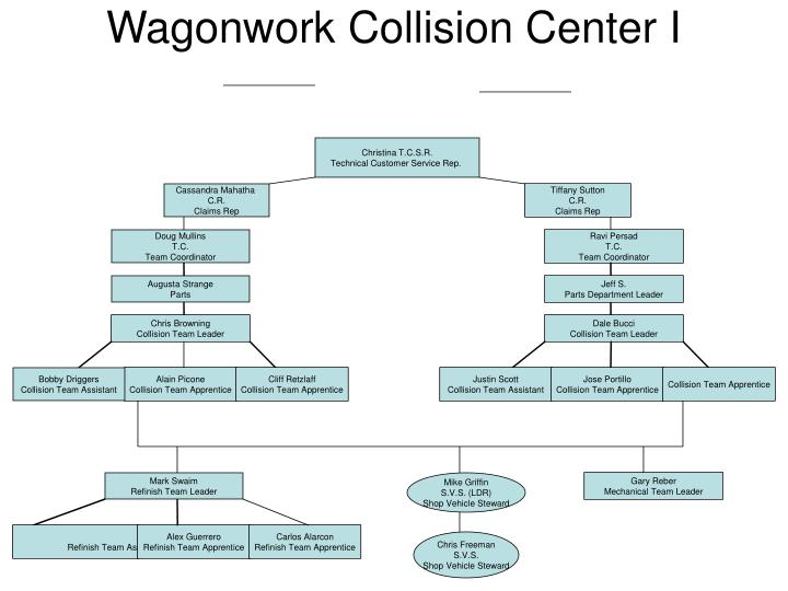 wagonwork collision center i