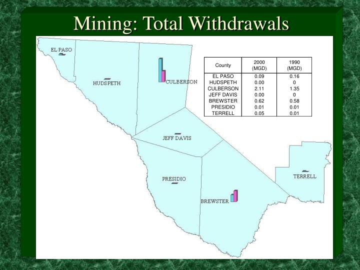 Mining: Total Withdrawals