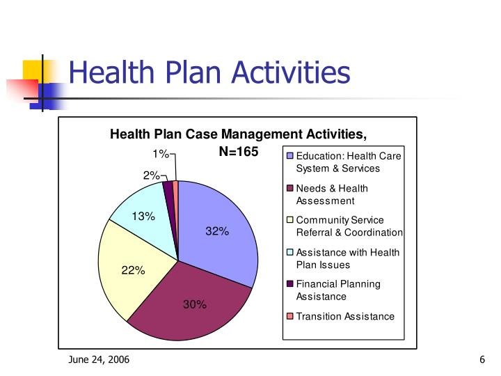 Health Plan Activities
