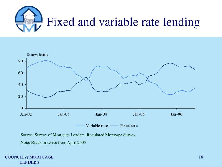 Fixed and variable rate lending