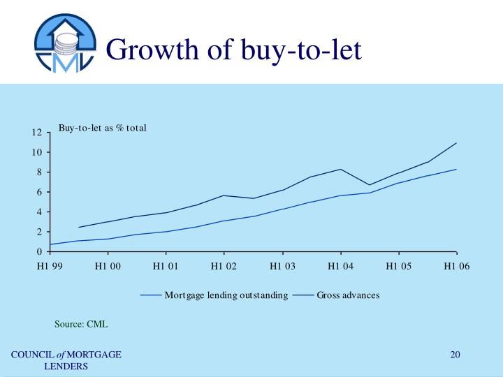 Growth of buy-to-let