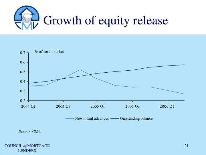 Growth of equity release