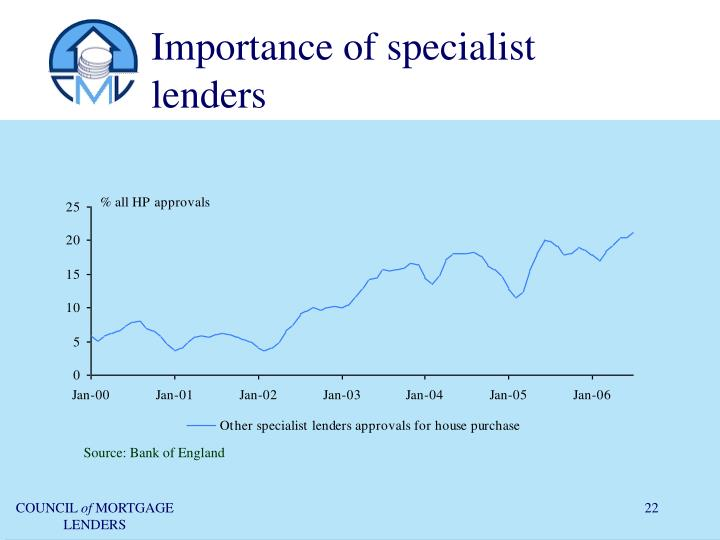 Importance of specialist lenders