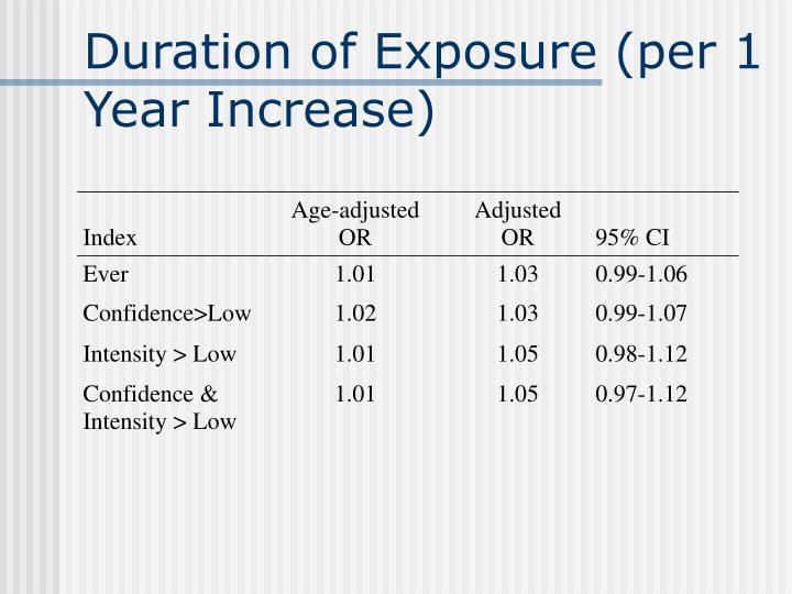 Duration of Exposure (per 1 Year Increase)