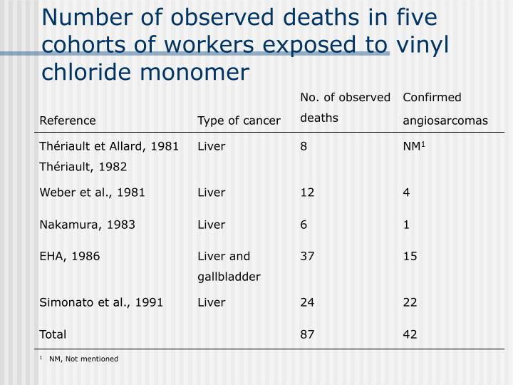 Number of observed deaths in five cohorts of workers exposed to vinyl chloride monomer