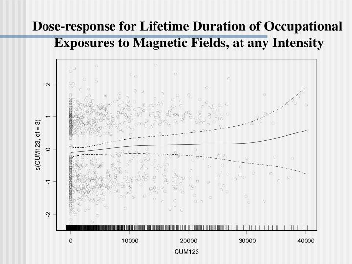 Dose-response for Lifetime Duration of Occupational