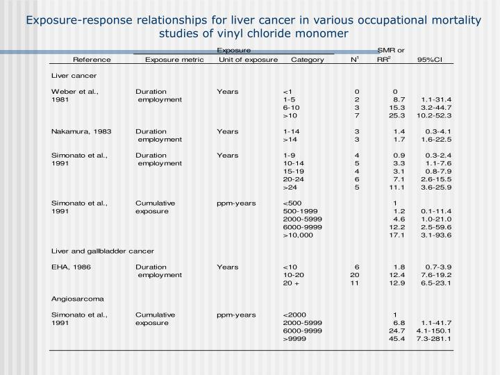 Exposure-response relationships for liver cancer in various occupational mortality  studies of vinyl chloride monomer