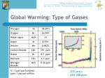 global warming type of gasses