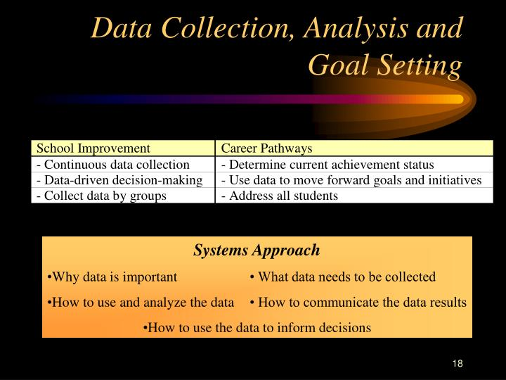 Data Collection, Analysis and Goal Setting